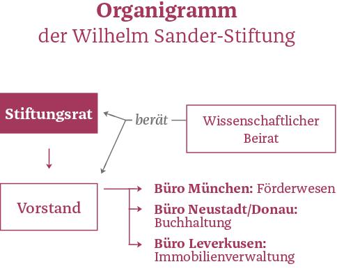 Organigramm Wilhelm Sander-Stiftung