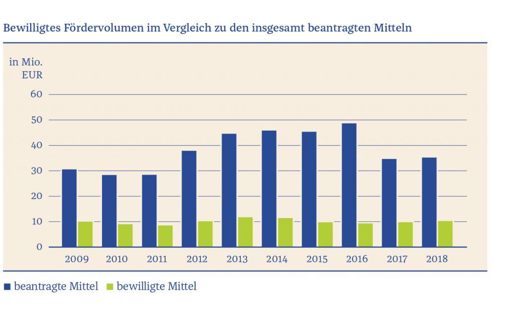 Grafik zu bewilligtem Fördervolumen 2009-2018
