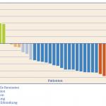 Grafik zum Therapieansprechen der Patienten mit therapieresistentem Multiplen Myelom auf die experimentelle Therapie mit Nelfinavir, Bortezomib und Dexamethason
